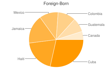 Most Common Foreign Birthplaces in West Palm Beach