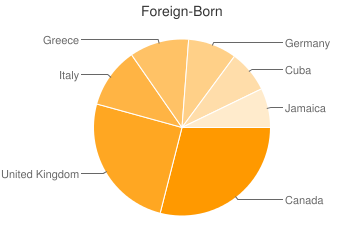 Most Common Foreign Birthplaces in34683