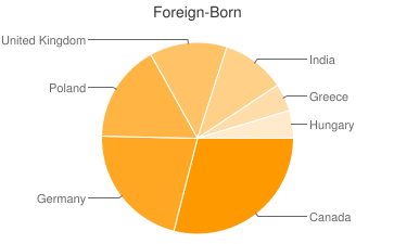 Most Common Foreign Birthplaces in34684