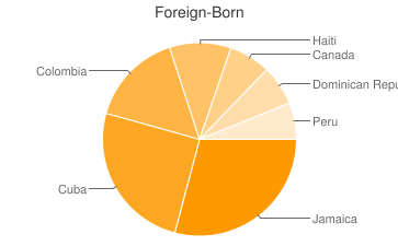 Most Common Foreign Birthplaces in Hollywood
