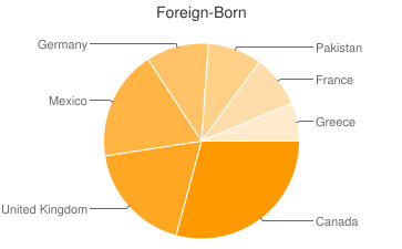 Most Common Foreign Birthplaces in Safety Harbor