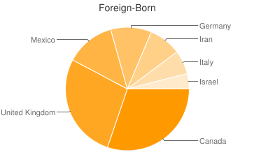 Most Common Foreign Birthplaces in Indian Wells