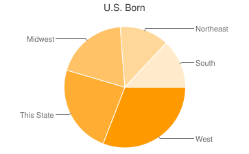 Most Common US Birthplaces in Las Vegas