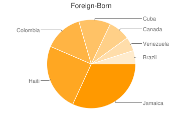 Most Common Foreign Birthplaces in Fort Lauderdale