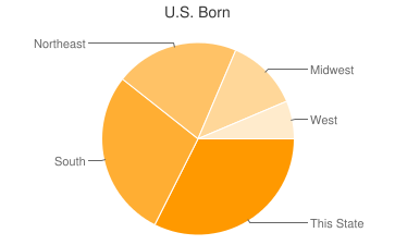 Most Common US Birthplaces in Alexandria