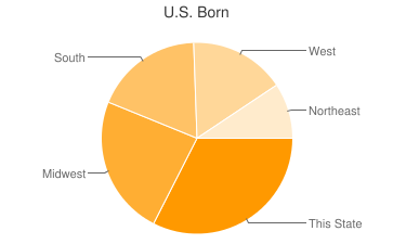Most Common US Birthplaces in Colorado Springs