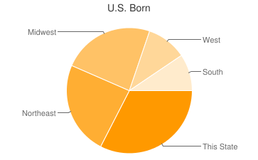 Most Common US Birthplaces in Ward
