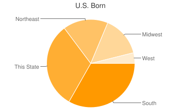 Most Common US Birthplaces in30309
