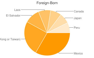 Most Common Foreign Birthplaces in Erie