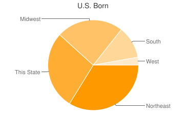 Most Common US Birthplaces in34683