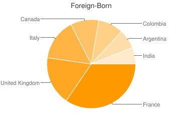 Most Common Foreign Birthplaces in Larchmont