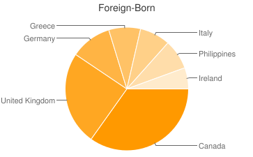 Most Common Foreign Birthplaces in34698