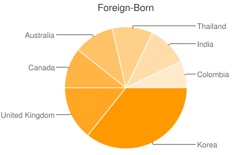 Most Common Foreign Birthplaces in Holton