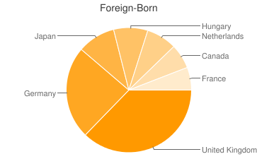 Most Common Foreign Birthplaces in Carmel By The Sea