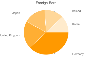 Most Common Foreign Birthplaces in21028