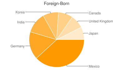 Most Common Foreign Birthplaces in Kentucky