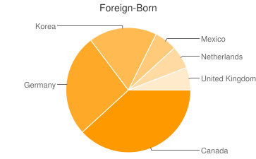Most Common Foreign Birthplaces in Boulder