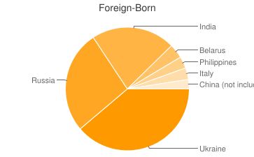 Most Common Foreign Birthplaces in19116
