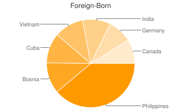 Most Common Foreign Birthplaces in Jacksonville