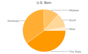Most Common US Birthplaces in Fort Lauderdale