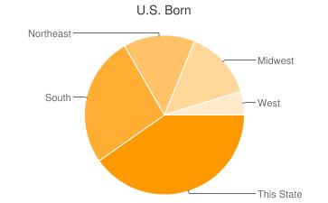 Most Common US Birthplaces in Marietta