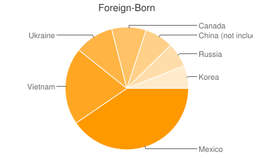 Most Common Foreign Birthplaces in Portland