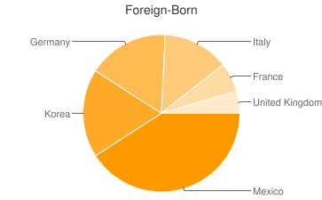 Most Common Foreign Birthplaces in66547
