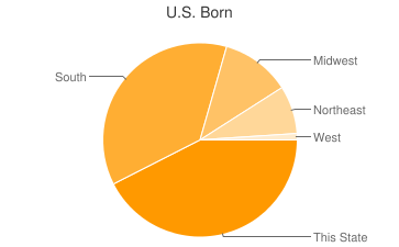 Most Common US Birthplaces in30303