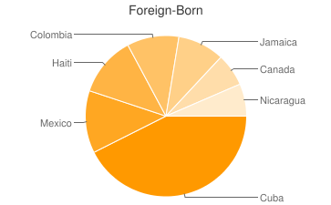 Most Common Foreign Birthplaces in Florida