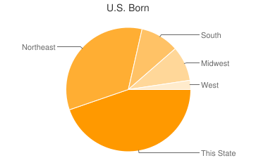 Most Common US Birthplaces in Hollywood