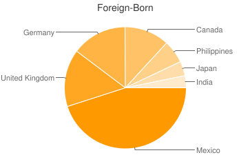 Most Common Foreign Birthplaces in Prescott