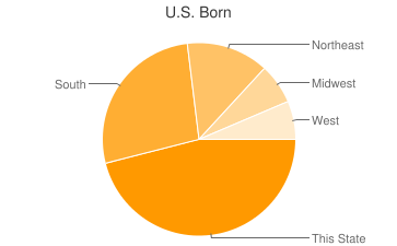 Most Common US Birthplaces in Washington