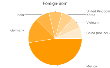 Most Common Foreign Birthplaces in Alabama