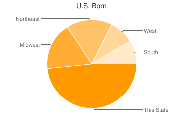 Most Common US Birthplaces in Carmel By The Sea