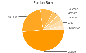Most Common Foreign Birthplaces in Omro