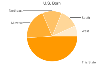 Most Common US Birthplaces in92262
