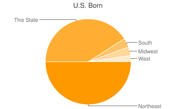 Most Common US Birthplaces in04051