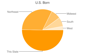 Most Common US Birthplaces in Simsbury