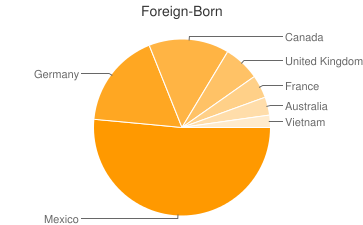 Most Common Foreign Birthplaces in Sedona