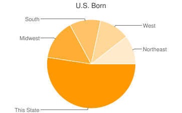 Most Common US Birthplaces in78733