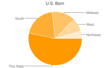 Most Common US Birthplaces in80205