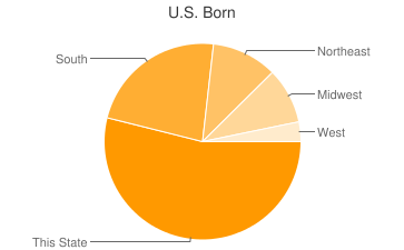 Most Common US Birthplaces in Jacksonville