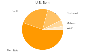 Most Common US Birthplaces in Maryland