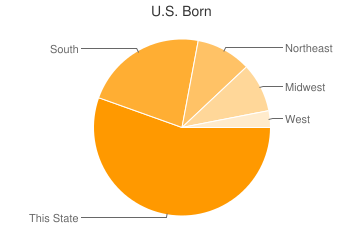 Most Common US Birthplaces in Atlanta