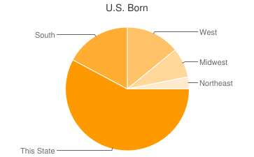 Most Common US Birthplaces in35649