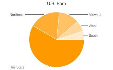 Most Common US Birthplaces in Olympic Valley