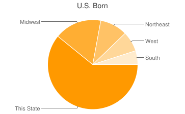 Most Common US Birthplaces in92662
