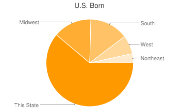 Most Common US Birthplaces in Tulsa