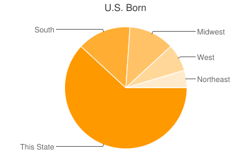 Most Common US Birthplaces in Arlington