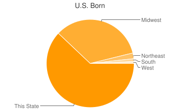 Most Common US Birthplaces in Boulder Junction